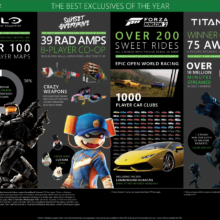 Infographie Xbox One