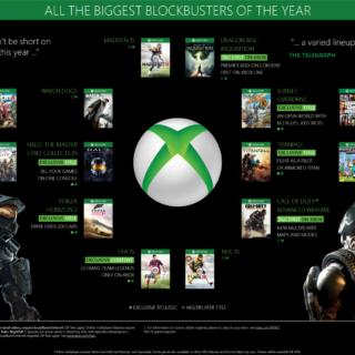 Les Block Busters de la Xbox One