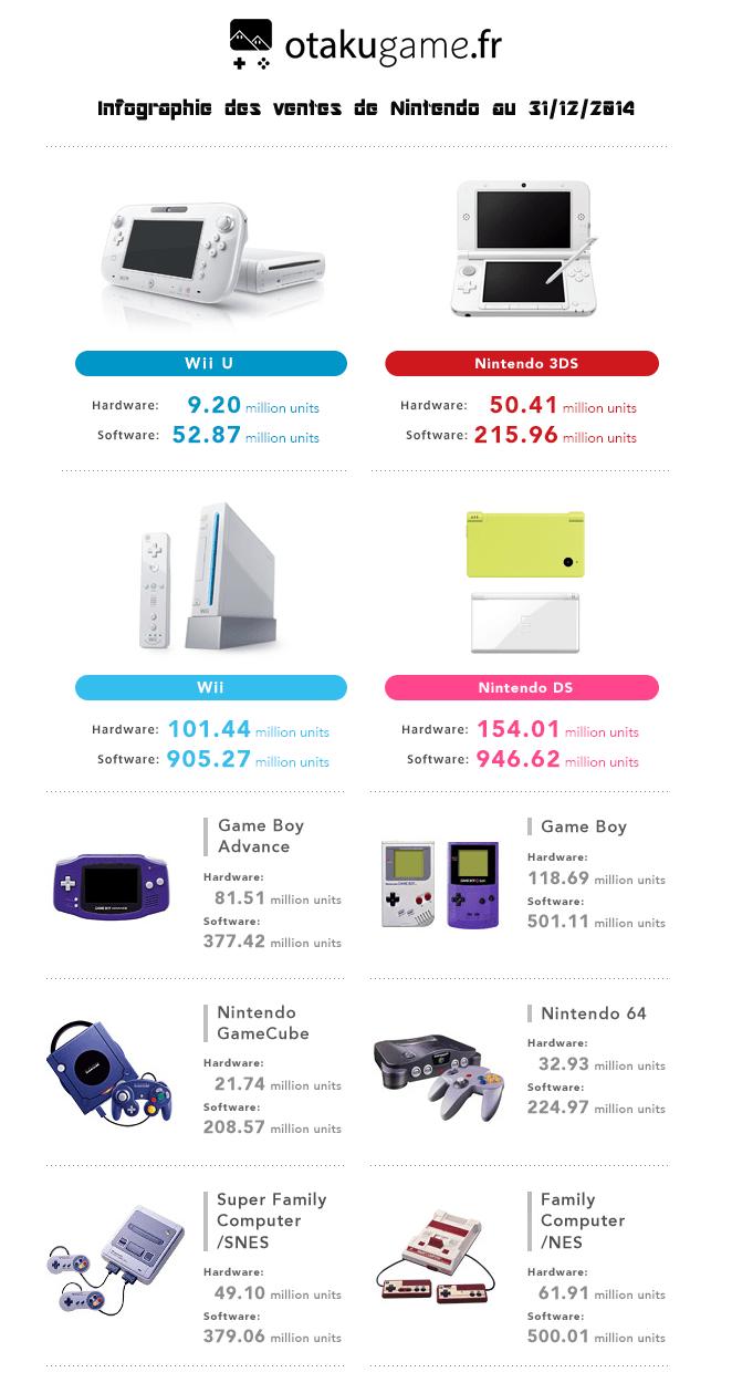 Bilan des Ventes Nintendo au 31 decembre 2014 toutes consoles confondues