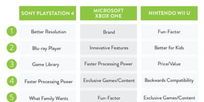 Pourquoi acheter une console de 8ème génération ?
