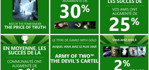 Xbox vous permet de connaître quelques statistiques personnelles sur l'année 2015 !
