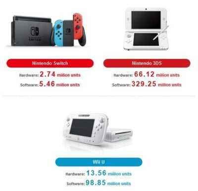 Les ventes de Nintendo Switch