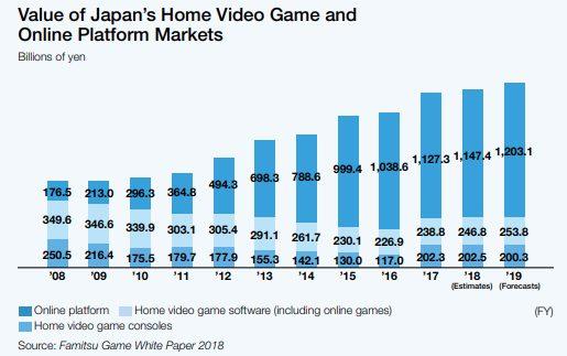 Evolution des chiffres d'affaire du jeu vidéo par plateforme